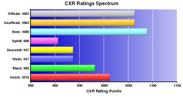 CXR Chess Ratings Spectrum Bar Chart for Player Myungkeun Cho