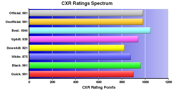 CXR Chess Ratings Spectrum Bar Chart for Player Jack Jarvis