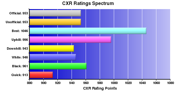 CXR Chess Ratings Spectrum Bar Chart for Player Jesse Wang
