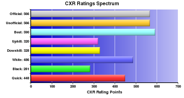 CXR Chess Ratings Spectrum Bar Chart for Player Ashok Arjunakani