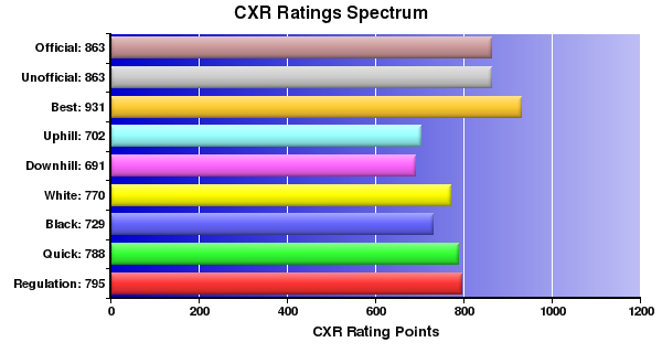 CXR Chess Ratings Spectrum Bar Chart for Player William Lin