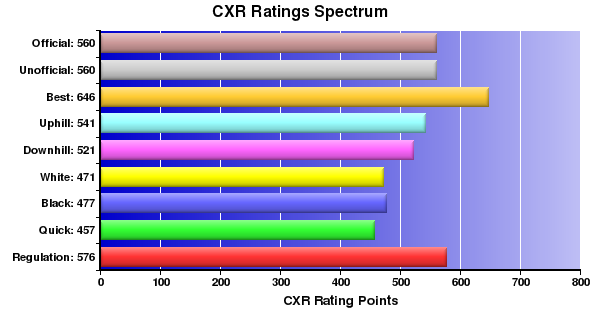 CXR Chess Ratings Spectrum Bar Chart for Player Sean Morge
