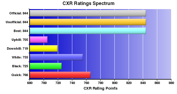 CXR Chess Ratings Spectrum Bar Chart for Player Riley White