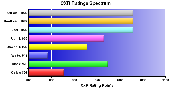 CXR Chess Ratings Spectrum Bar Chart for Player Kaishu Tamura