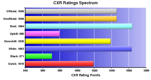 CXR Chess Ratings Spectrum Bar Chart for Player Justin West