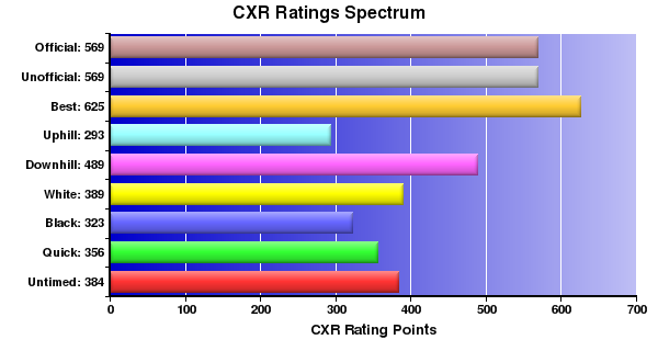 CXR Chess Ratings Spectrum Bar Chart for Player R Wills