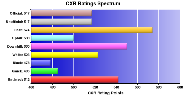 CXR Chess Ratings Spectrum Bar Chart for Player M Kitchen