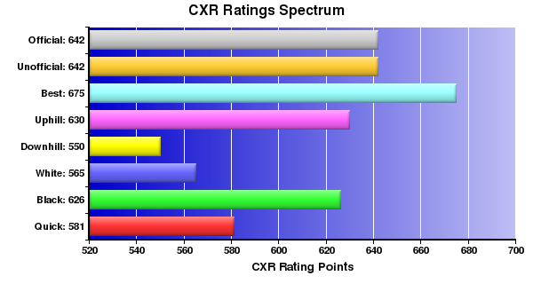 CXR Chess Ratings Spectrum Bar Chart for Player Austin Mose