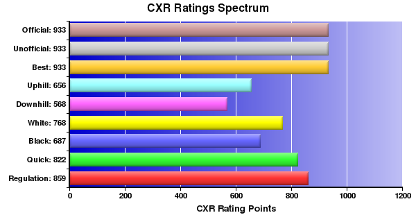 CXR Chess Ratings Spectrum Bar Chart for Player Scott Oconnor