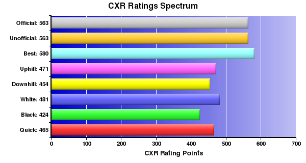 CXR Chess Ratings Spectrum Bar Chart for Player Christopher Rupprecht