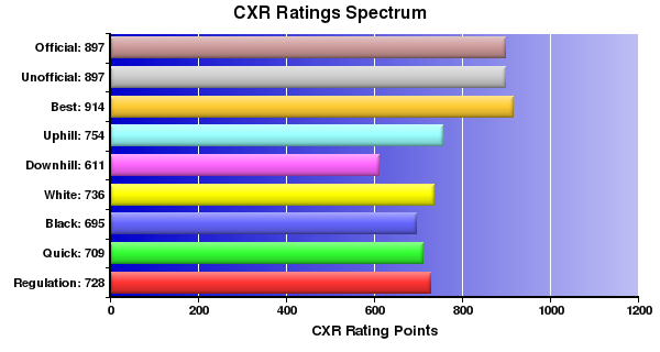 CXR Chess Ratings Spectrum Bar Chart for Player Jack Xiao