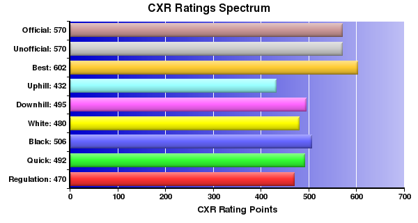 CXR Chess Ratings Spectrum Bar Chart for Player Spencer Parts
