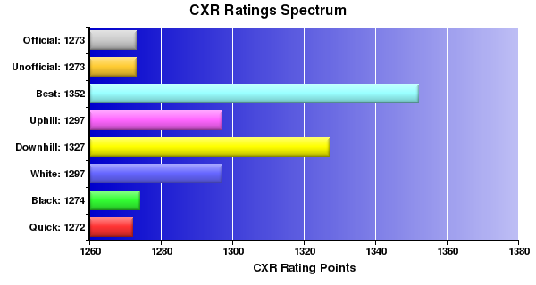 CXR Chess Ratings Spectrum Bar Chart for Player Victoria Bian