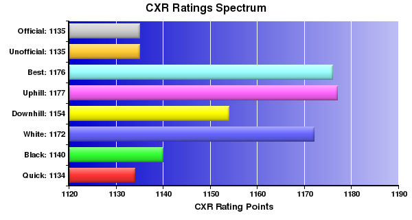 CXR Chess Ratings Spectrum Bar Chart for Player Tudor Miron