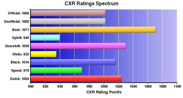 CXR Chess Ratings Spectrum Bar Chart for Player Kyle Motoshige