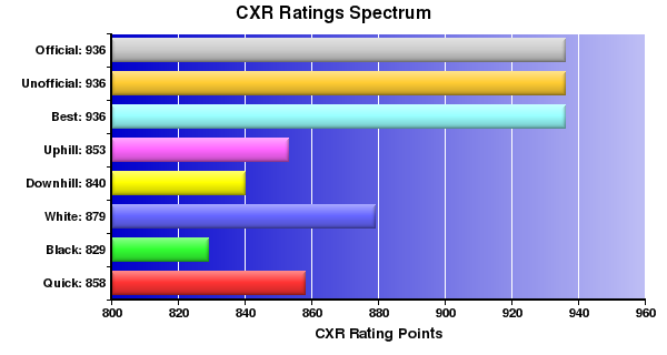 CXR Chess Ratings Spectrum Bar Chart for Player Jihad Muhammad