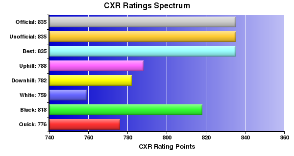 CXR Chess Ratings Spectrum Bar Chart for Player Max Haugh-Ewald