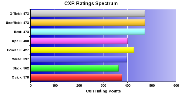 CXR Chess Ratings Spectrum Bar Chart for Player Hasan Muhammad