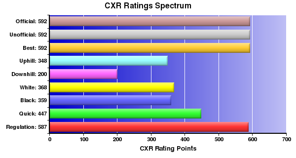 CXR Chess Ratings Spectrum Bar Chart for Player Jacob Frandsen
