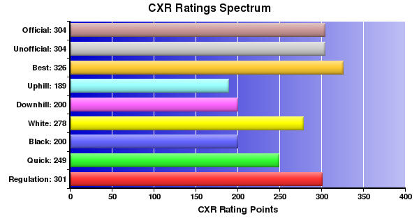 CXR Chess Ratings Spectrum Bar Chart for Player Zachary Greco