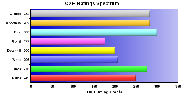 CXR Chess Ratings Spectrum Bar Chart for Player Adam Kastler