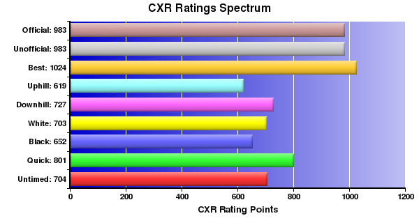 CXR Chess Ratings Spectrum Bar Chart for Player N Chinsen