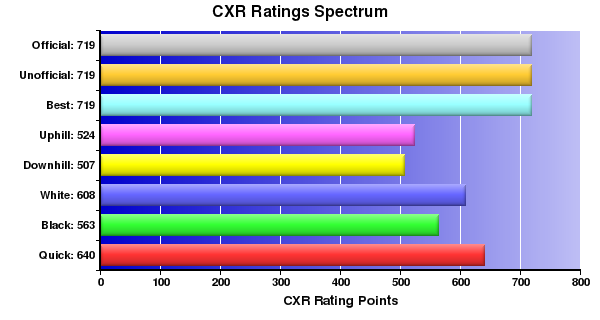 CXR Chess Ratings Spectrum Bar Chart for Player David Ding
