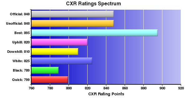 CXR Chess Ratings Spectrum Bar Chart for Player Do-gyoon Kim