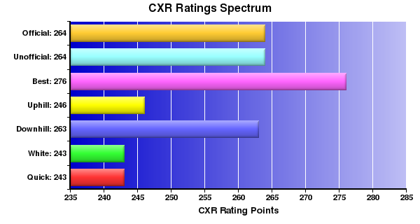 CXR Chess Ratings Spectrum Bar Chart for Player Rikiyah Muhammad