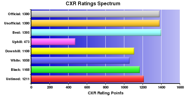 CXR Chess Ratings Spectrum Bar Chart for Player Bethany C