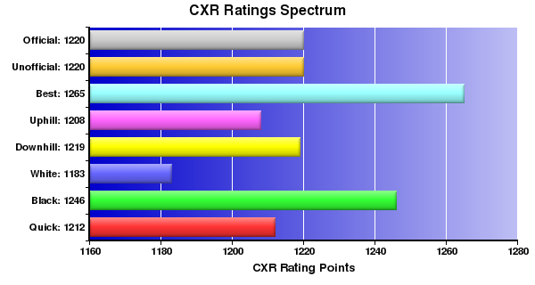 CXR Chess Ratings Spectrum Bar Chart for Player Aaron Thomas