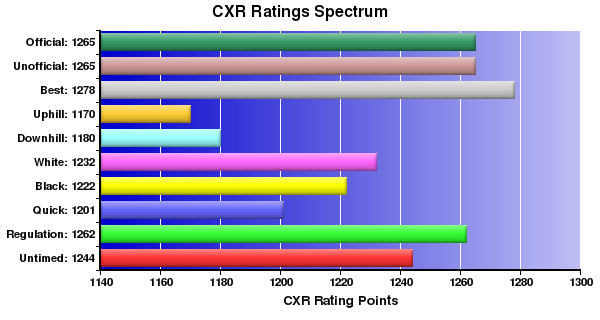 CXR Chess Ratings Spectrum Bar Chart for Player Thomas Fleetwood