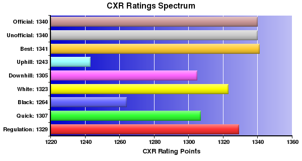 CXR Chess Ratings Spectrum Bar Chart for Player K Otsuka