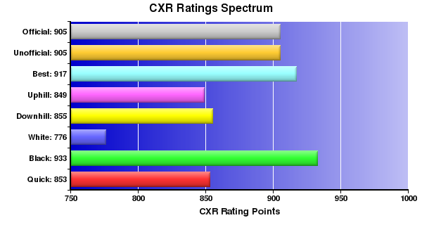 CXR Chess Ratings Spectrum Bar Chart for Player K Rodrigues