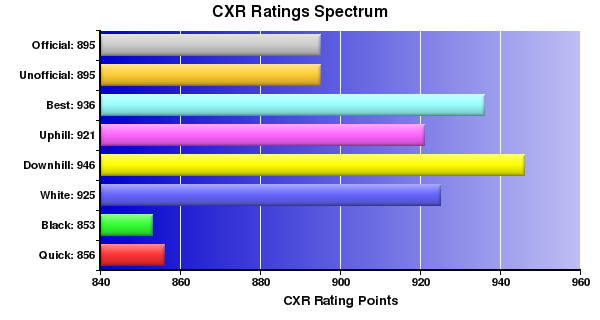 CXR Chess Ratings Spectrum Bar Chart for Player K Kahue