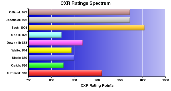 CXR Chess Ratings Spectrum Bar Chart for Player Ryan Nakashima