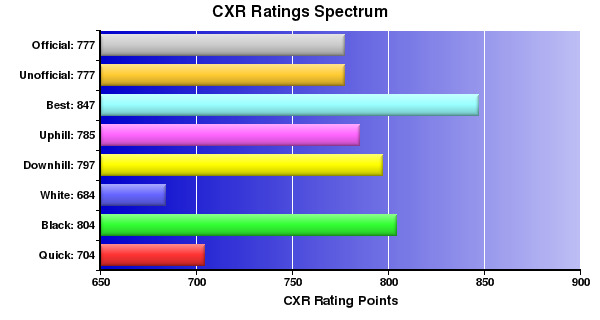 CXR Chess Ratings Spectrum Bar Chart for Player A Lee