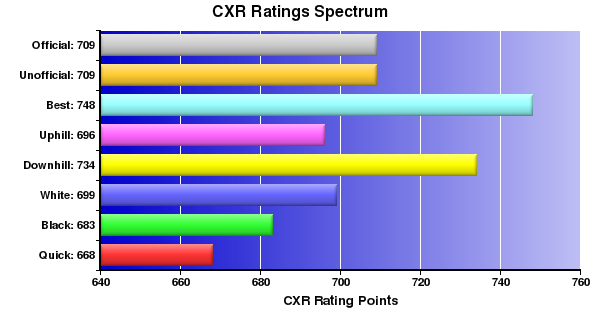 CXR Chess Ratings Spectrum Bar Chart for Player D Luafalealo