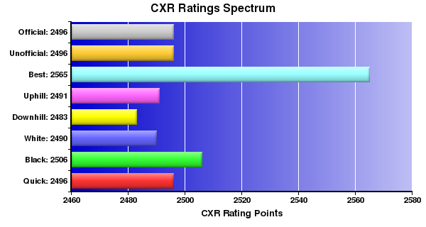 CXR Chess Ratings Spectrum Bar Chart for Player Michael Rohde