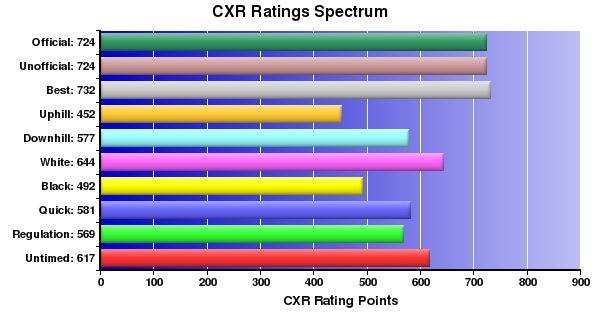 CXR Chess Ratings Spectrum Bar Chart for Player J Prothero