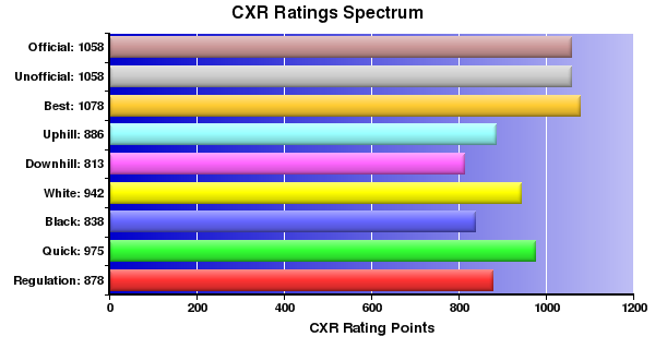 CXR Chess Ratings Spectrum Bar Chart for Player Adam Pating