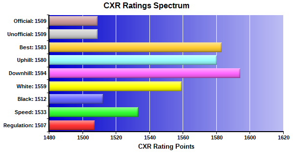 CXR Chess Ratings Spectrum Bar Chart for Player Rogelio Supsup