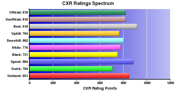 CXR Chess Ratings Spectrum Bar Chart for Player Derek Pitts