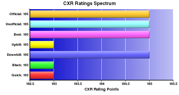CXR Chess Ratings Spectrum Bar Chart for Player Penelope Wolf