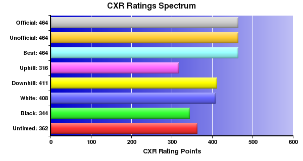 CXR Chess Ratings Spectrum Bar Chart for Player K Docherty