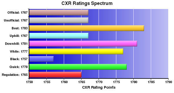 CXR Chess Ratings Spectrum Bar Chart for Player Robbie Kleinmuntz