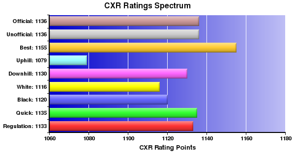 CXR Chess Ratings Spectrum Bar Chart for Player Justin Rajsky