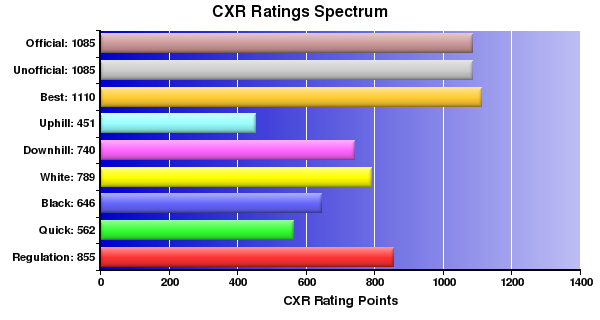 CXR Chess Ratings Spectrum Bar Chart for Player Nikith Kurella