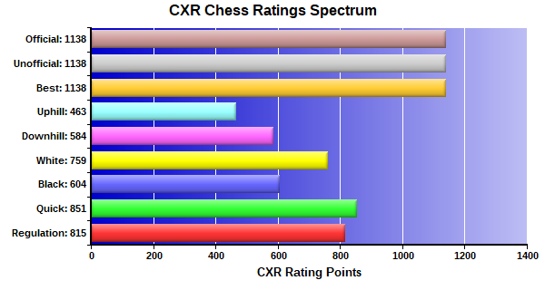 CXR Chess Ratings Spectrum Bar Chart for Player Ryan Sizemore