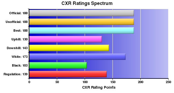CXR Chess Ratings Spectrum Bar Chart for Player Drake Briscoe